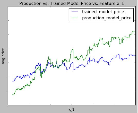 human-vs-model-feature-x1